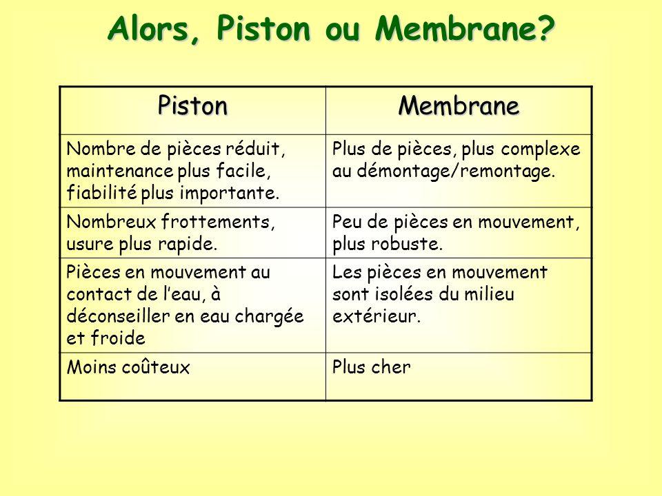 Alors, Piston ou Membrane? PistonMembrane Nombre de pièces réduit, maintenance plus facile, fiabilité plus importante. Plus de pièces, plus complexe a