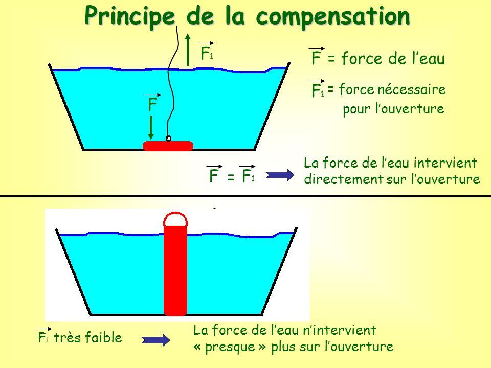 F F= force de leau F1F1 F1F1 = force nécessaire pour louverture FF1F1 = La force de leau intervient directement sur louverture FF F1F1 La force de lea