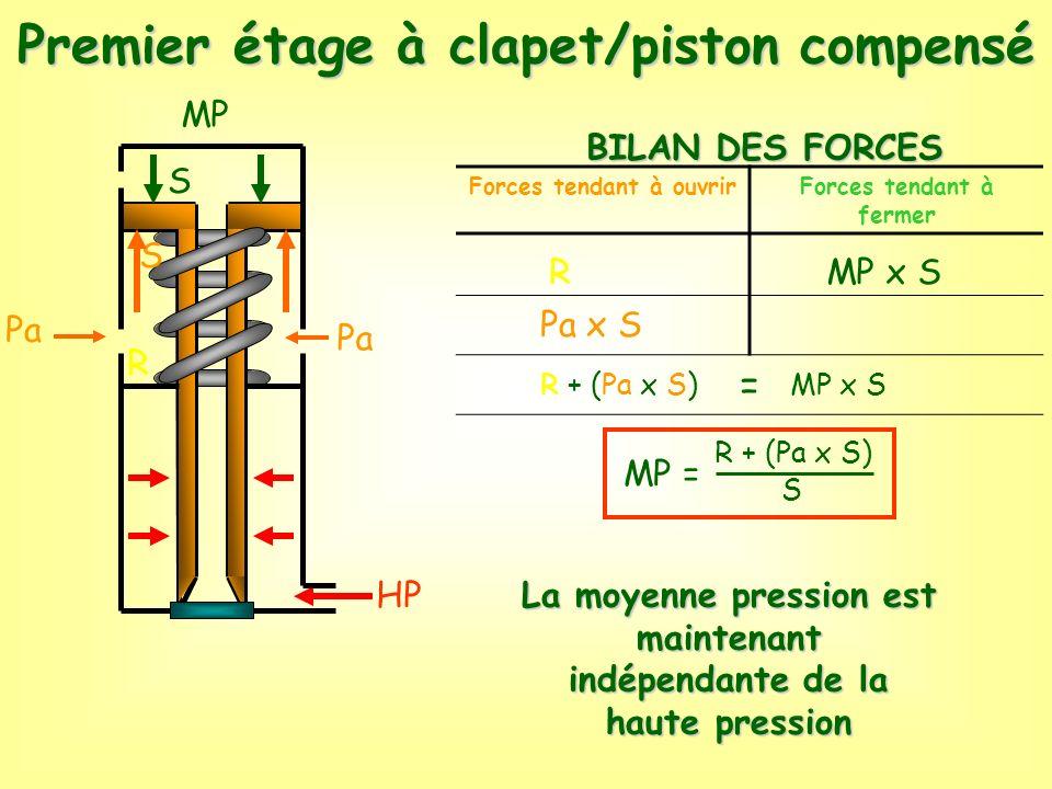 BILAN DES FORCES MP HP R S Forces tendant à ouvrirForces tendant à fermer = R Pa x S MP x S R + (Pa x S)MP x S MP = R + (Pa x S) S Premier étage à cla