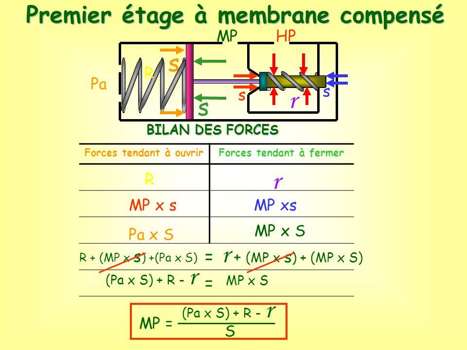 BILAN DES FORCES Forces tendant à ouvrirForces tendant à fermer = = R MP x s Pa x S r MP xs MP x S R + (MP x s ) +(Pa x S) r + (MP x s ) + (MP x S) (P