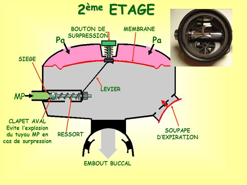 2 ème ETAGE RESSORT CLAPET AVAL Evite lexplosion du tuyau MP en cas de surpression SIEGE MEMBRANE SOUPAPE DEXPIRATION BOUTON DE SURPRESSION LEVIER EMB
