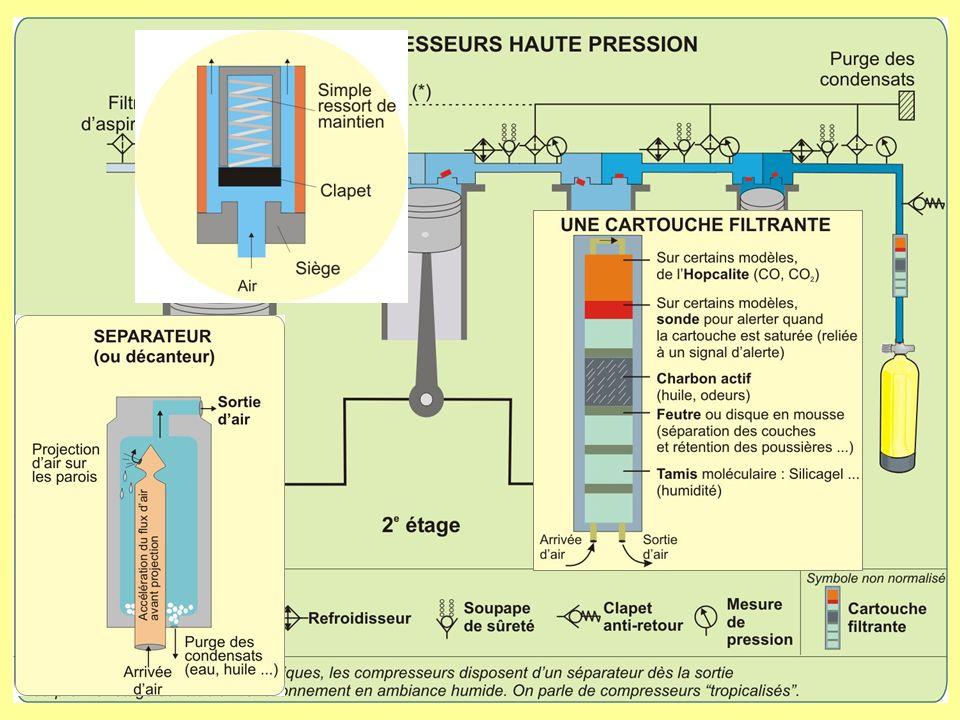 Rappel des grands principes de fonctionnement Non compensé : La pression de lair respiré va varier en fonction de la pression ambiante et de la pression dans la bouteille.
