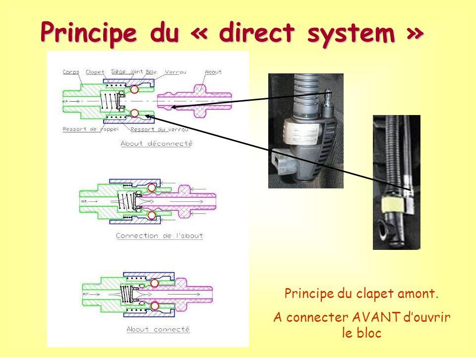 Principe du « direct system » Principe du clapet amont. A connecter AVANT douvrir le bloc