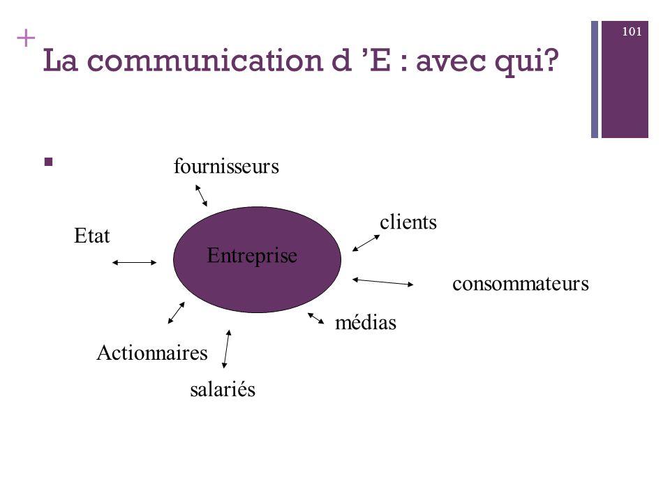 + Communication = signaux publicité promotion des ventes relations publiques vente produits : prix, emballage,... 100