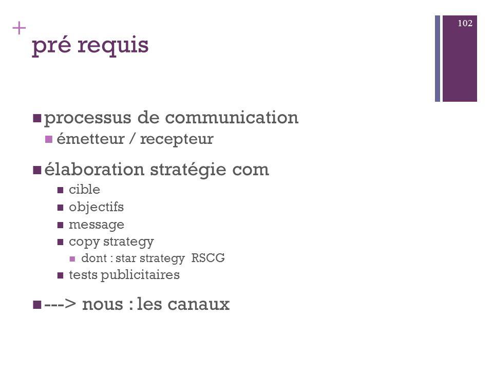 + La communication d E : avec qui? 101 Entreprise fournisseurs clients médias salariés Etat consommateurs Actionnaires