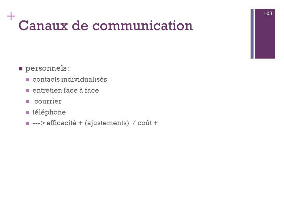 + pré requis processus de communication émetteur / recepteur élaboration stratégie com cible objectifs message copy strategy dont : star strategy RSCG