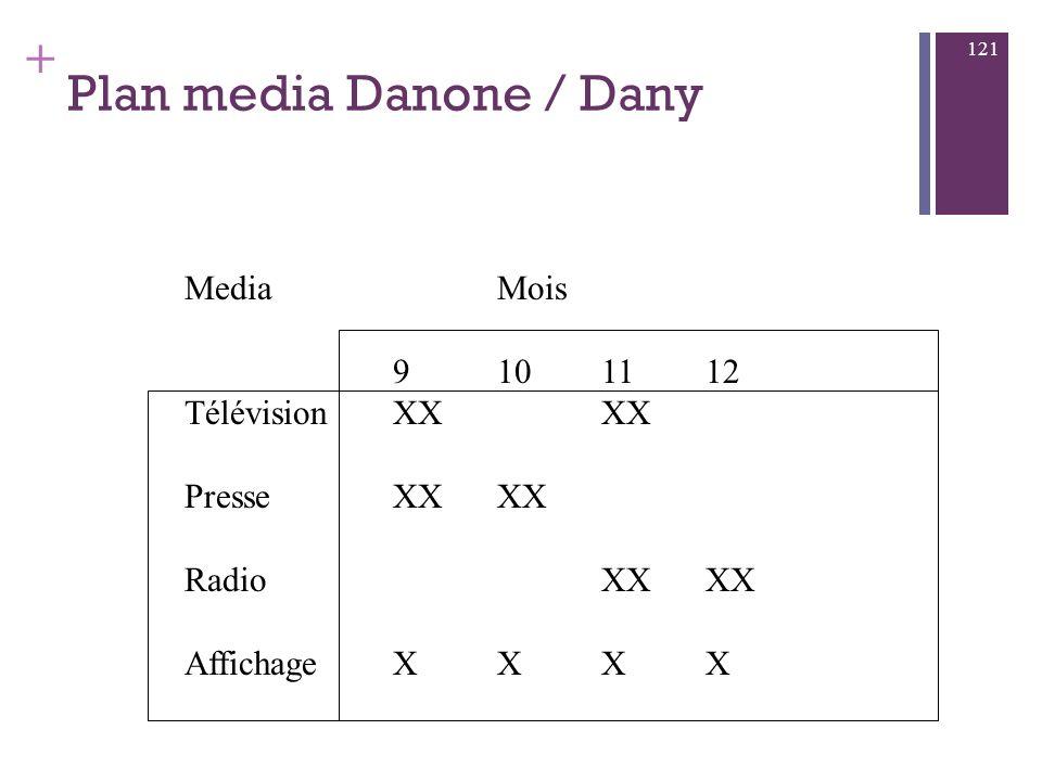 + Media planning interlocuteur : media planner connaissance médias connaissance interlocuteurs connaissance coûts capacité planification objectif : pl