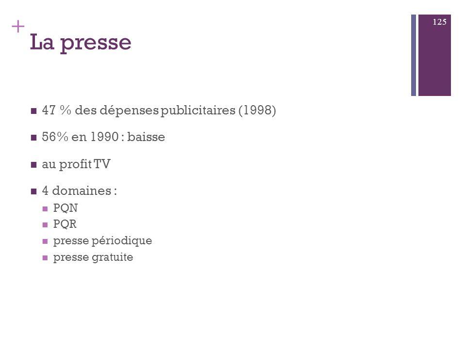 La presse quotidienne nationale (PQN) prestige, crédibilité, impact… La presse quotidienne régionale (PQR) Sélectivité géographique… La presse magazin