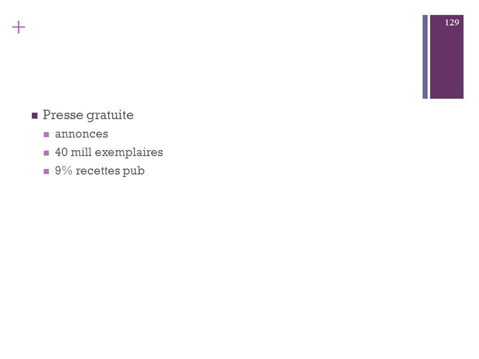 + Presse périodique centaine spécialisés : économiques, autos, sport, TV,... 23%recettes pub 128