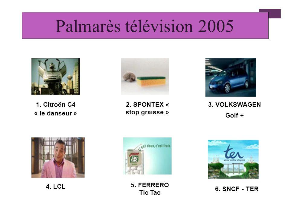 La télévision Part de marché : 35 % 13 % des dépenses de communication des annonceurs Points forts : puissance, notoriété, image