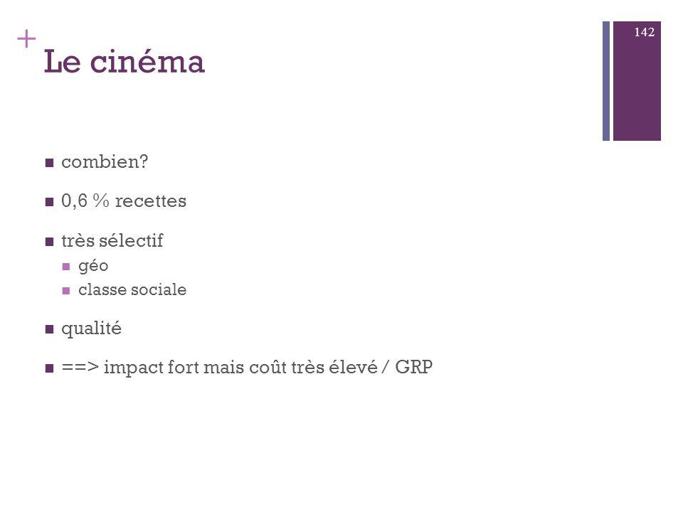 Le cinéma Part de marché : 1 % Point fort : le média qui offre le taux de mémorisation le plus élevé, malgré une faible audience.