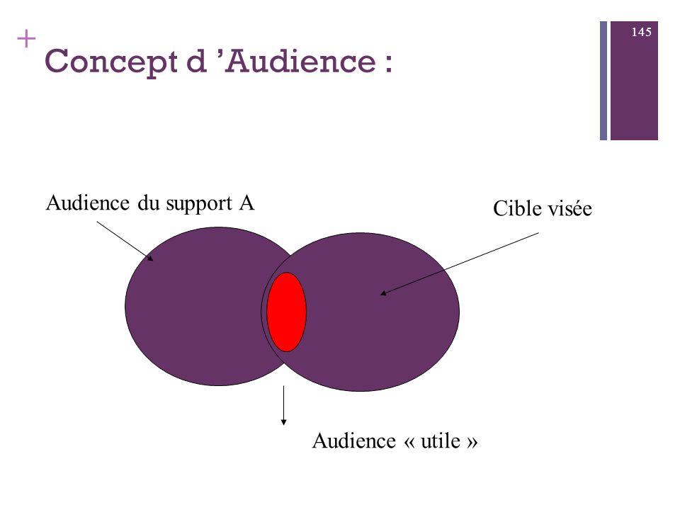 + Comment choisir un support? Selon : l Audience : ensemble des « consommateurs » d un support la duplication : ensemble des personnes qui sont touché