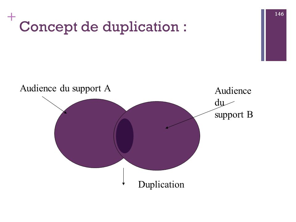 + Concept d Audience : 145 Audience du support A Cible visée Audience « utile »