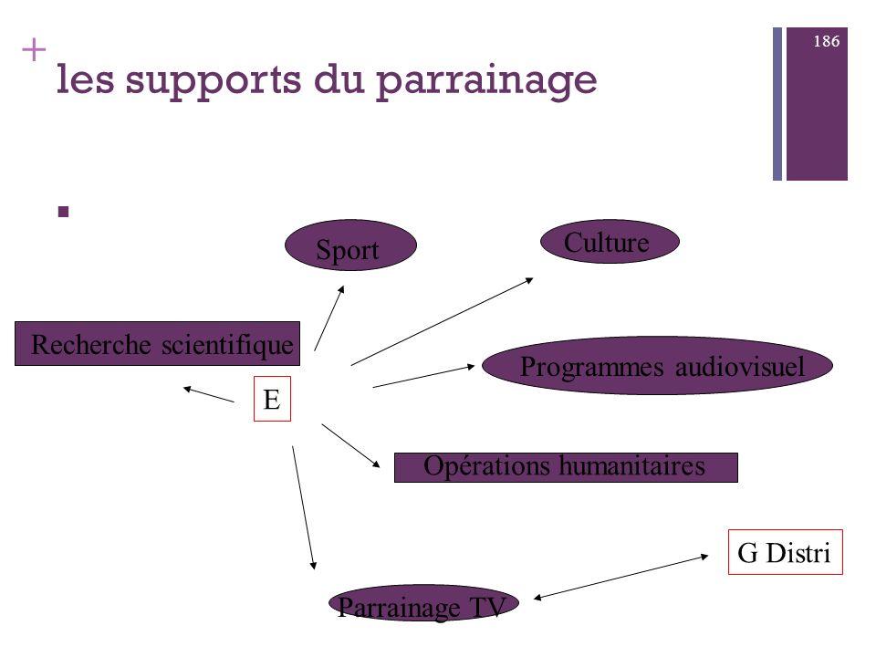 + Communication événementielle : sponsoring, mécénat a) sponsoring (parrainage) « participation financière d une E à une manifestation sportive cultur