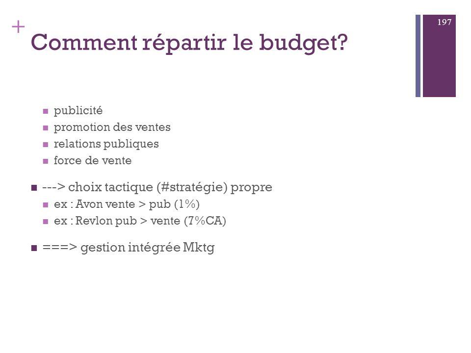 + Méthodes budgétisation a) dépense des ressources disponibles b) % CA c) fixation / concurrence d) méthode objectifs et moyens 196