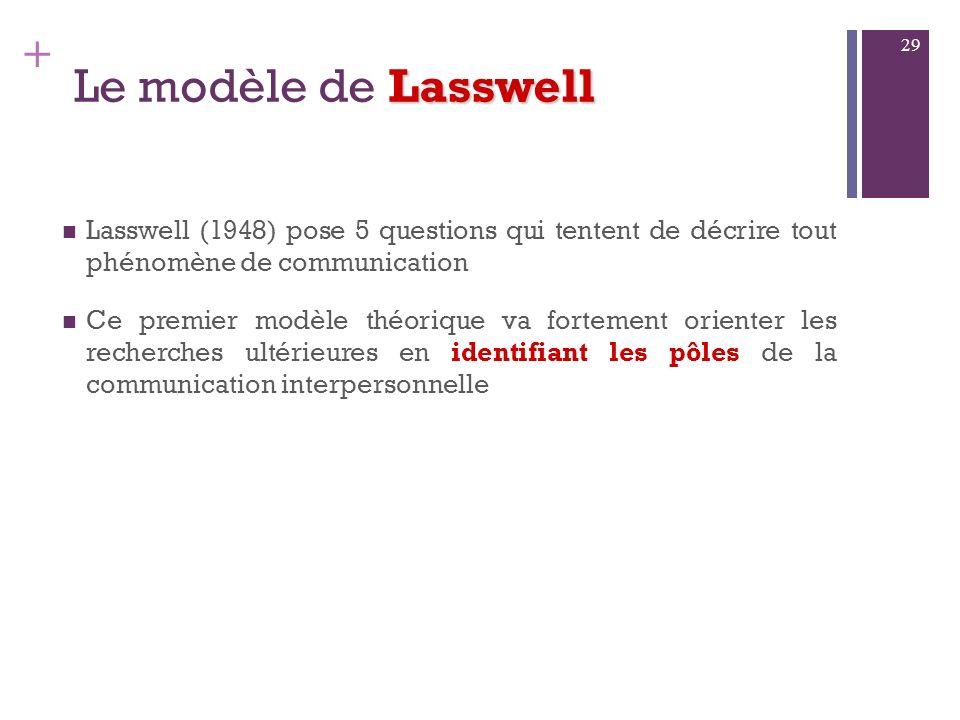 + Lasswell 1. Le modèle de Lasswell 28