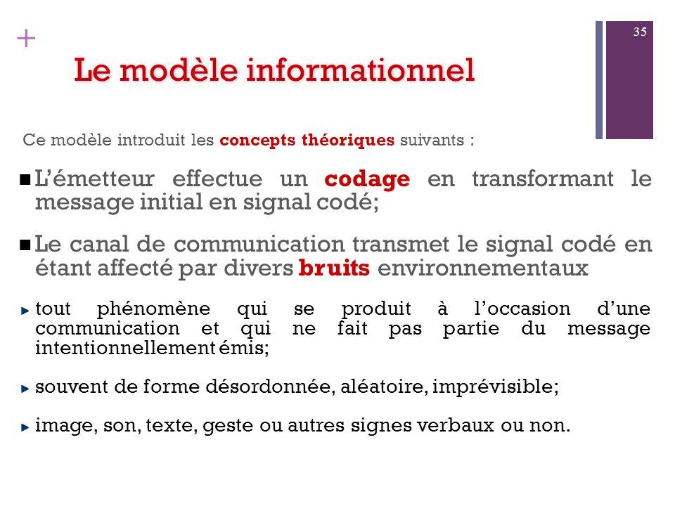 Le modèle informationnel On peut résumer ce modèle en : « Un émetteur, grâce à un codage, envoie un message à un récepteur qui effectue le décodage da