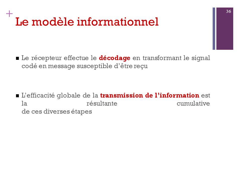 + Le modèle informationnel Ce modèle introduit les concepts théoriques suivants : Lémetteur effectue un codage en transformant le message initial en s