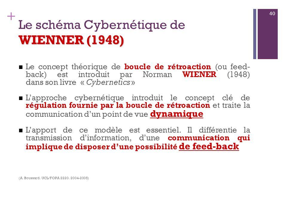 + WIENNER (1948) 3. Le schéma Cybernétiqu e de WIENNER (1948) Wiener a enseigné à Shannon. Cependant, ils nont pas la même conception. Wiener est du t
