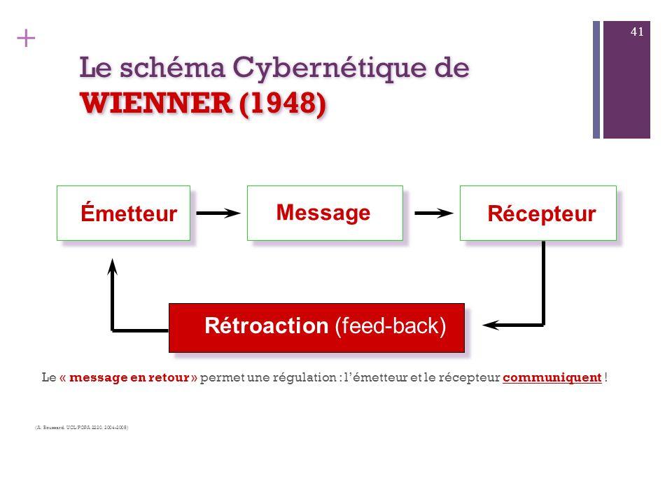 + WIENNER (1948) Le schéma Cybernétique de WIENNER (1948) Le concept théorique de boucle de rétroaction (ou feed- back) est introduit par Norman WIENE