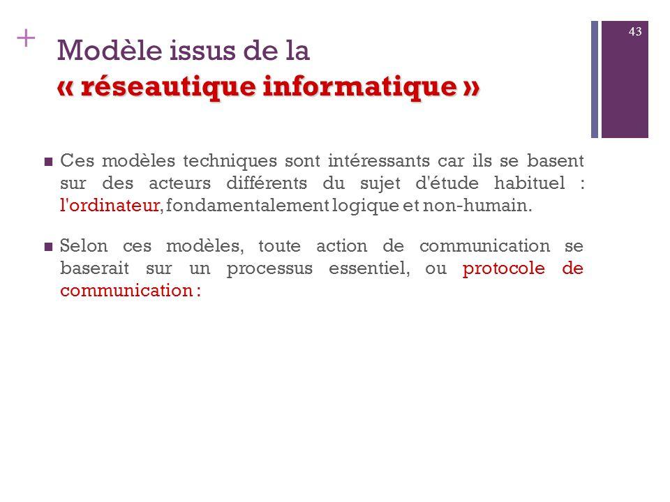 + « réseautique informatique» 4. Modèle issus de la « réseautique informatique» 42