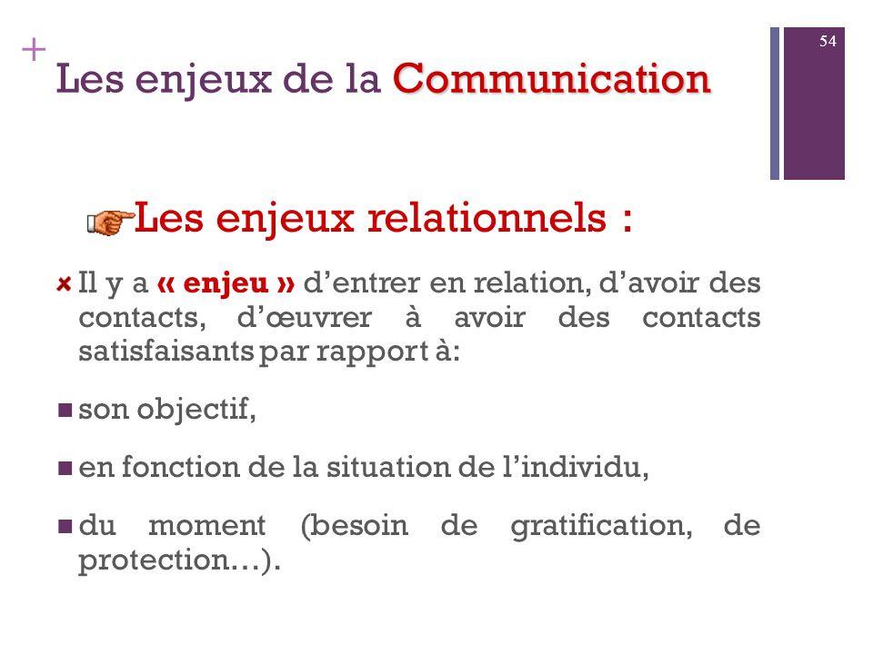 + Communication Les enjeux de la Communication Les enjeux de lespace psychique font référence aux aspects dintimité, aux éléments personnels, privés,