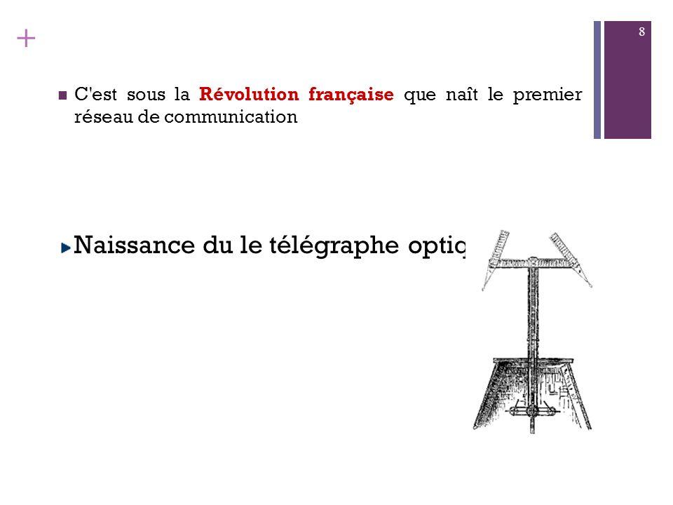 + C est sous la Révolution française que naît le premier réseau de communication Naissance du le télégraphe optique 8