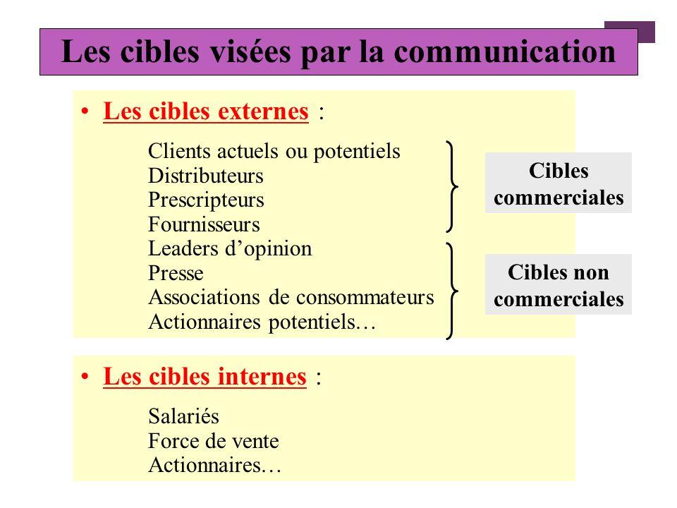 La validité des objectifs Pour être valides, les objectifs de communication doivent être : Définis précisément : accroître la notoriété dune marque, a