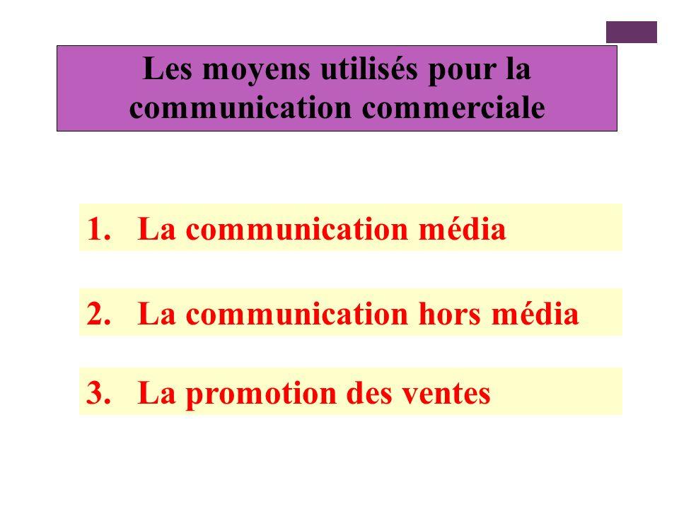 Les types de communication On retrouve trois types de communication : La communication vente : qui consiste à faire connaître, essayer ou vendre les p