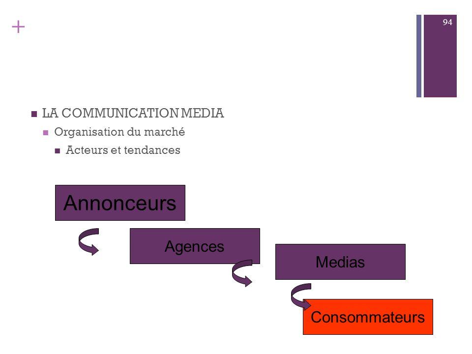 Les cinq principaux médias (parts de marché 2005) La télévision La radio La presse Affiches Le cinéma 35 % PM 8,5 %42 % 13,5 % 1 %
