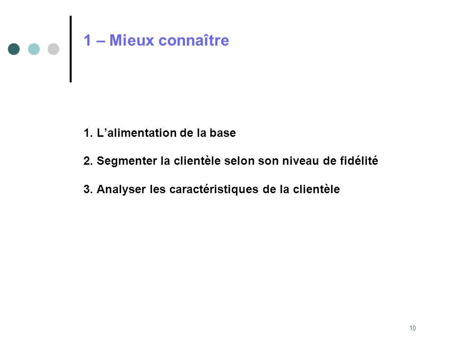 10 1 – Mieux connaître 1. Lalimentation de la base 2. Segmenter la clientèle selon son niveau de fidélité 3. Analyser les caractéristiques de la clien