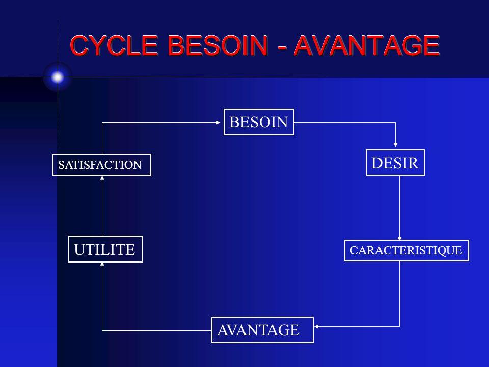 CYCLE BESOIN - AVANTAGE BESOIN DESIR CARACTERISTIQUE AVANTAGE SATISFACTION UTILITE