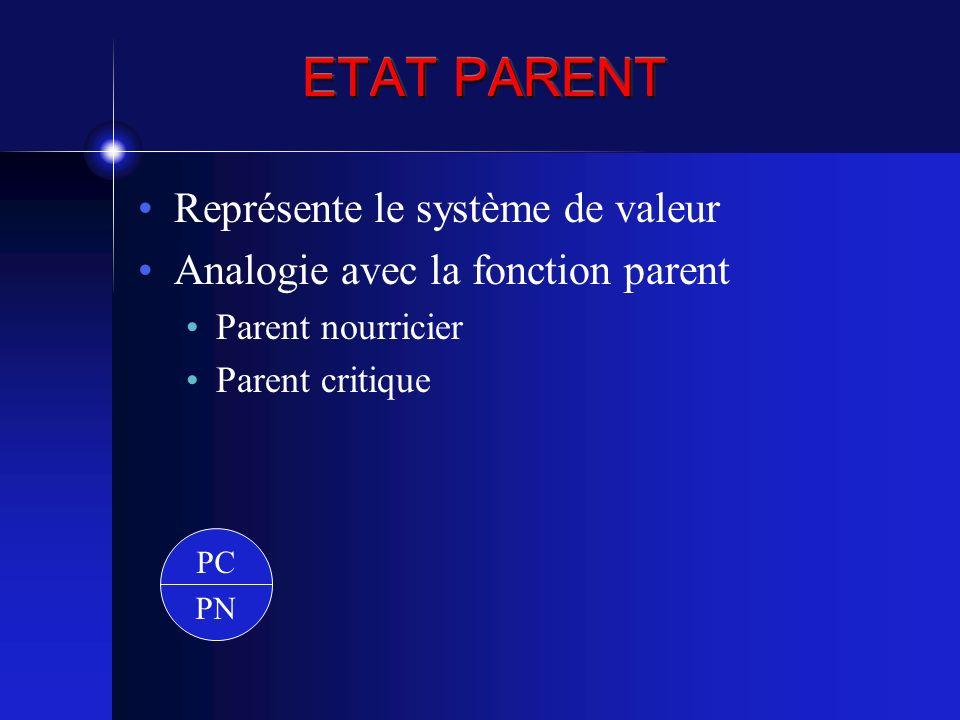 ETAT PARENT Représente le système de valeur Analogie avec la fonction parent Parent nourricier Parent critique PC PN