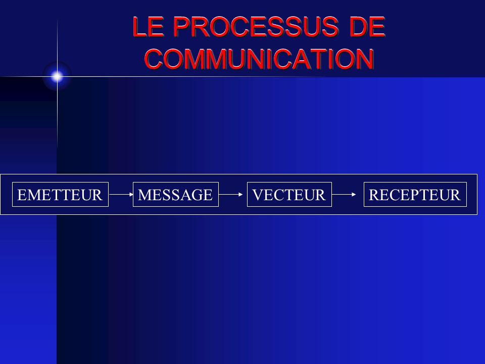 LE PROCESSUS DE COMMUNICATION EMETTEURMESSAGEVECTEURRECEPTEUR