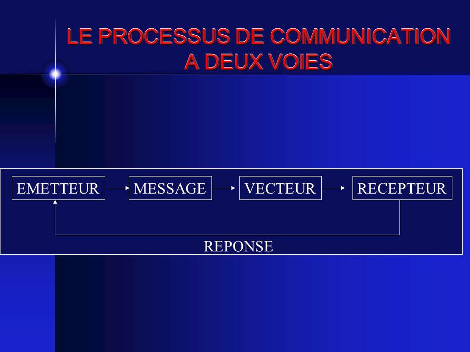 LE PROCESSUS DE COMMUNICATION A DEUX VOIES EMETTEURMESSAGEVECTEURRECEPTEUR REPONSE
