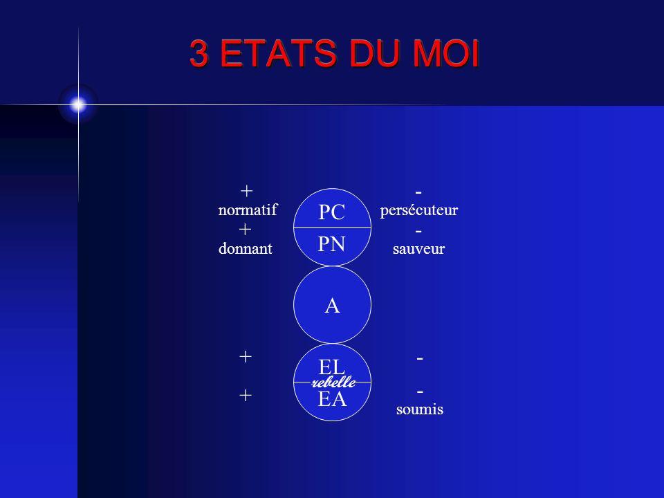 3 ETATS DU MOI PC PN A EL EA rebelle + normatif + donnant - persécuteur - sauveur + + - - soumis