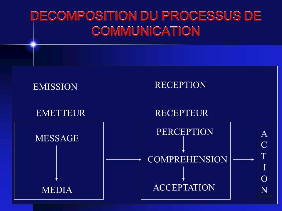 LANALYSE TRANSACTIONNELLE Signal que l émetteur et le récepteur sont sur la « même longueur dondes »