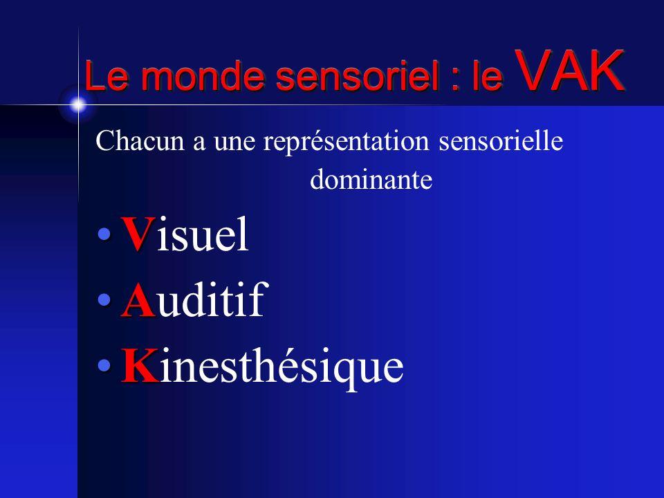 Le monde sensoriel : le VAK Chacun a une représentation sensorielle dominante VVisuel AAuditif KKinesthésique