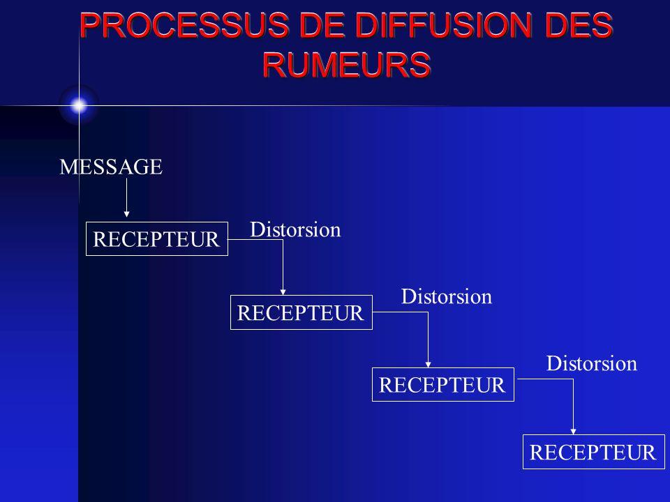 PROCESSUS DE DIFFUSION DES RUMEURS RECEPTEUR Distorsion MESSAGE