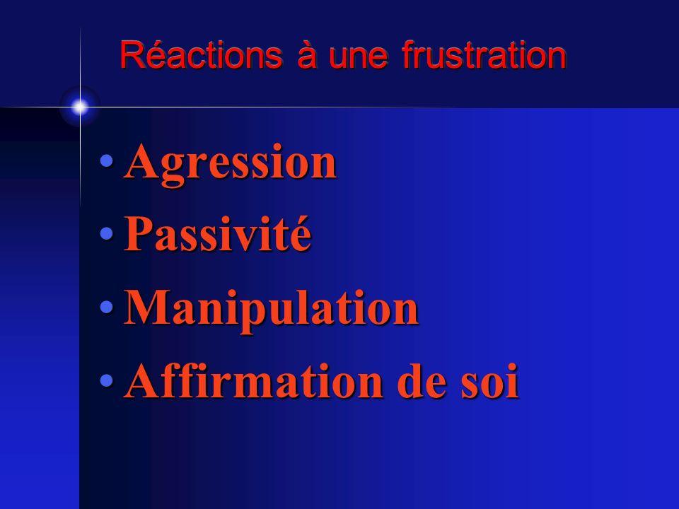 Réactions à une frustration AgressionAgression PassivitéPassivité ManipulationManipulation Affirmation de soiAffirmation de soi