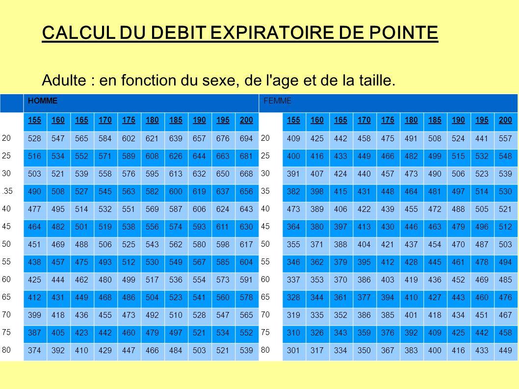 CALCUL DU DEBIT EXPIRATOIRE DE POINTE Adulte : en fonction du sexe, de l'age et de la taille. HOMMEFEMME 155160165170175180185190195200155160165170175