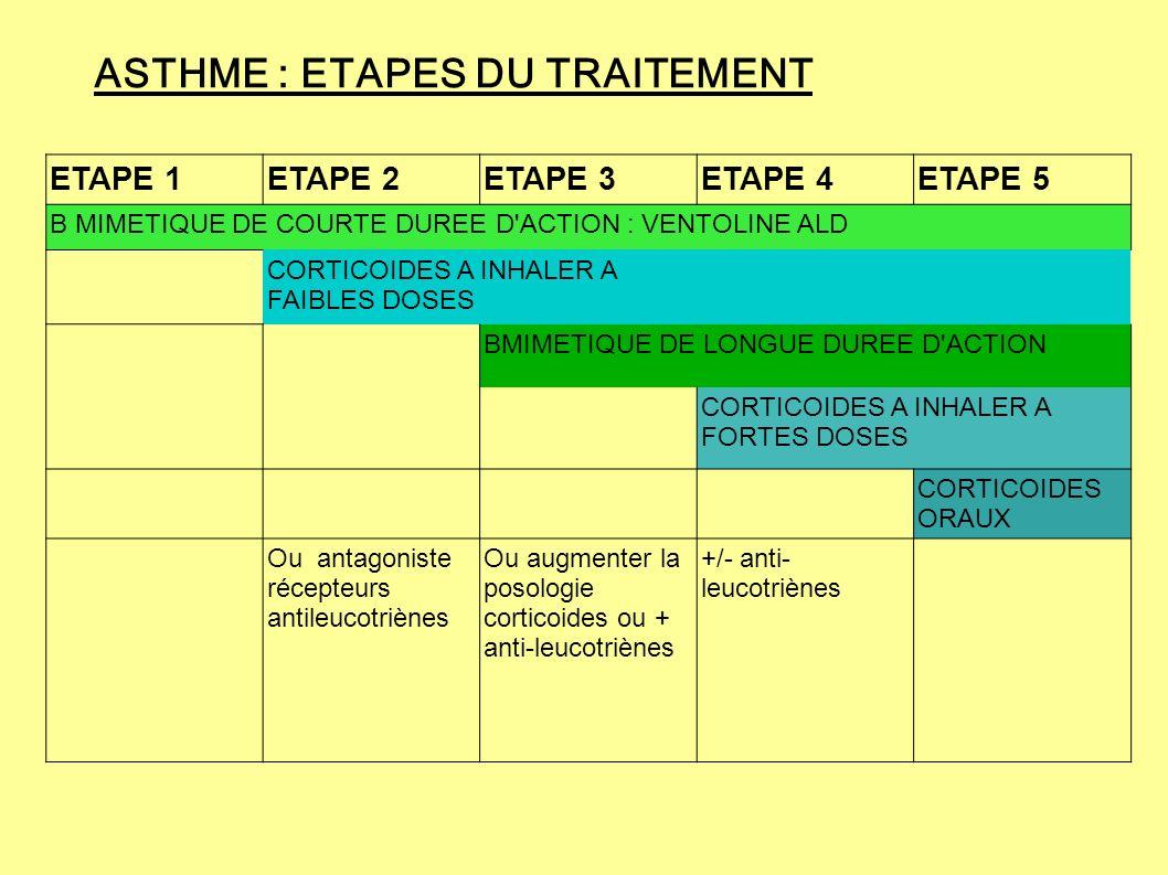 ASTHME : ETAPES DU TRAITEMENT ETAPE 1ETAPE 2ETAPE 3ETAPE 4ETAPE 5 Β MIMETIQUE DE COURTE DUREE D'ACTION : VENTOLINE ALD CORTICOIDES A INHALER A FAIBLES