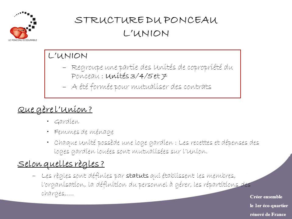 Créer ensemble le 1er éco-quartier rénové de France STRUCTURE DU PONCEAU LUNION LUNION –Regroupe une partie des Unités de copropriété du Ponceau : Uni