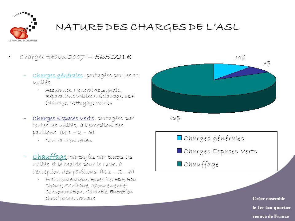Créer ensemble le 1er éco-quartier rénové de France NATURE DES CHARGES DE LASL Charges totales 2007 = 565.221 –Charges générales : partagées par les 1