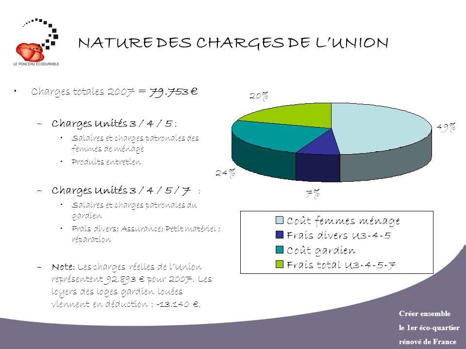 Créer ensemble le 1er éco-quartier rénové de France NATURE DES CHARGES DE LUNION Charges totales 2007 = 79.753 –Charges Unités 3 / 4 / 5 : Salaires et