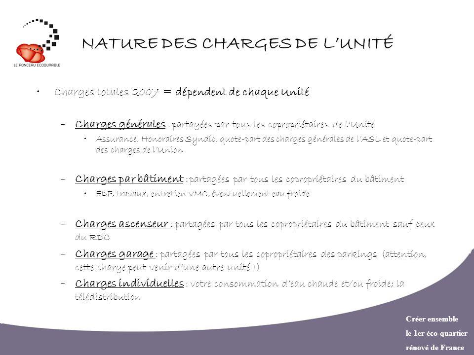 Créer ensemble le 1er éco-quartier rénové de France NATURE DES CHARGES DE LUNITÉ Charges totales 2007 = dépendent de chaque Unité –Charges générales :