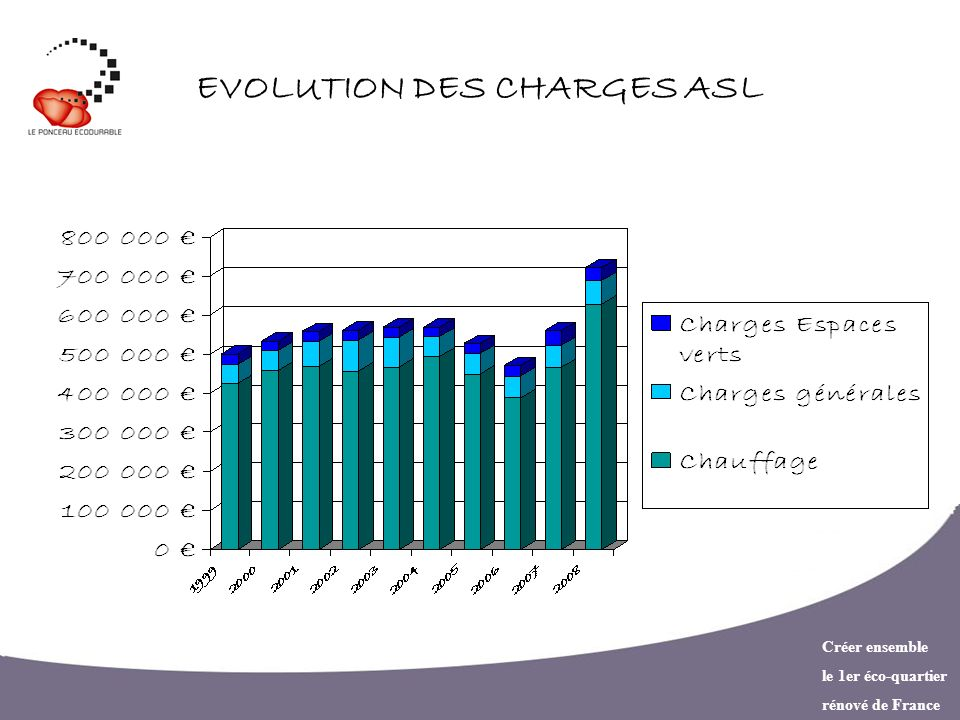 Créer ensemble le 1er éco-quartier rénové de France EVOLUTION DES CHARGES ASL