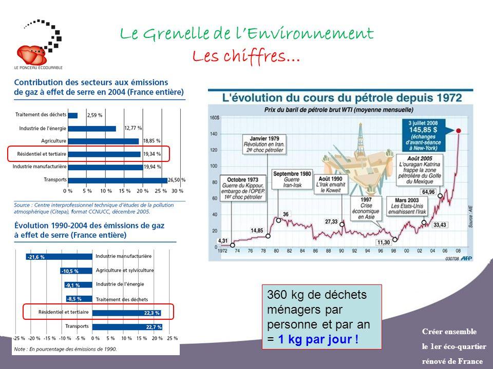 Créer ensemble le 1er éco-quartier rénové de France Le Grenelle de lEnvironnement Les chiffres… 360 kg de déchets ménagers par personne et par an = 1