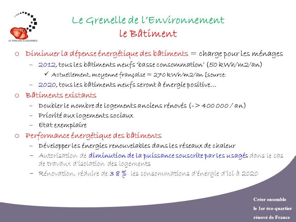 Créer ensemble le 1er éco-quartier rénové de France Le Grenelle de lEnvironnement le Bâtiment o Diminuer la dépense énergétique des bâtiments = charge