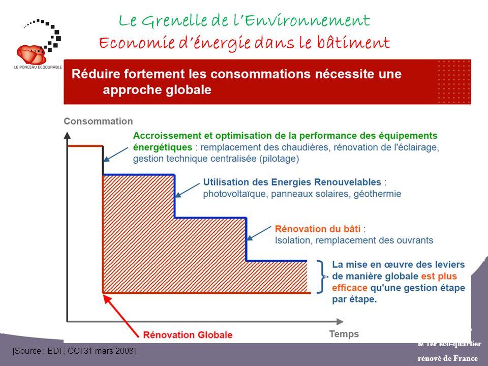 Créer ensemble le 1er éco-quartier rénové de France Le Grenelle de lEnvironnement Economie dénergie dans le bâtiment [Source : EDF, CCI 31 mars 2008]